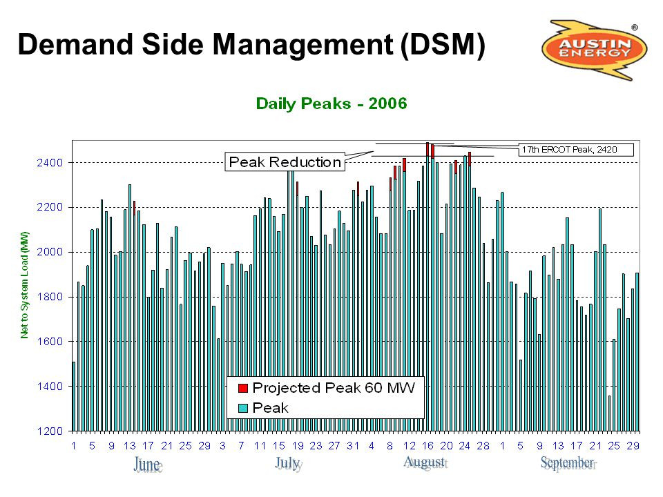 Demand Side Management (DSM)