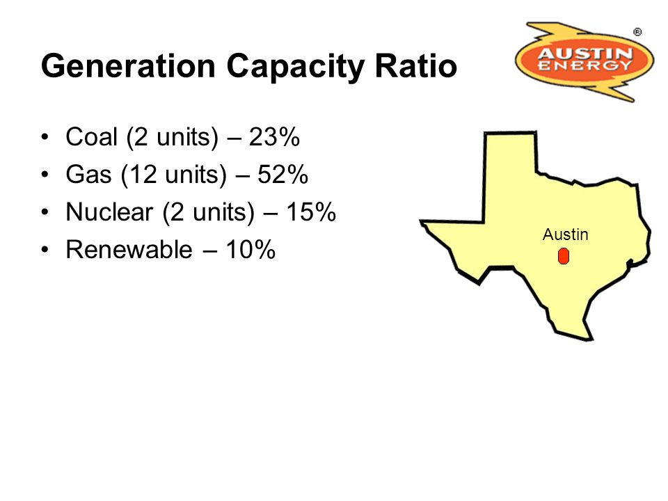 Generation Capacity Ratio