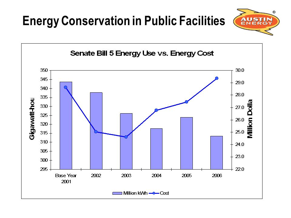 Energy Conservation in Public Facilities