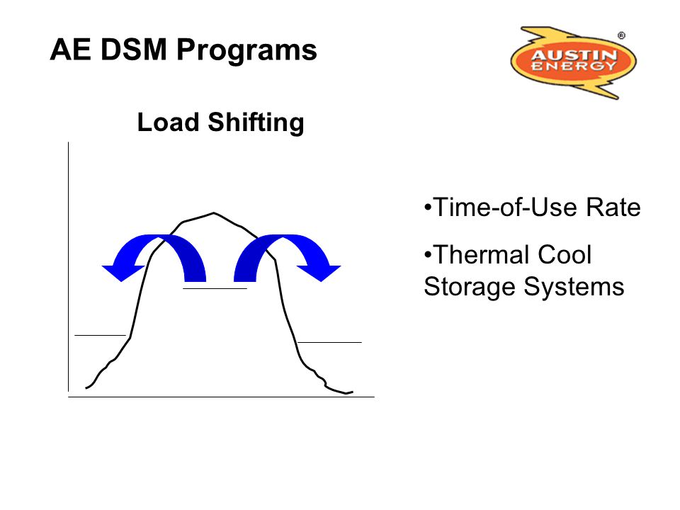 AE DSM Programs Load Shifting Time-of-Use Rate