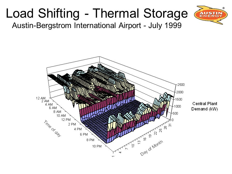 Load Shifting - Thermal Storage Austin-Bergstrom International Airport - July 1999