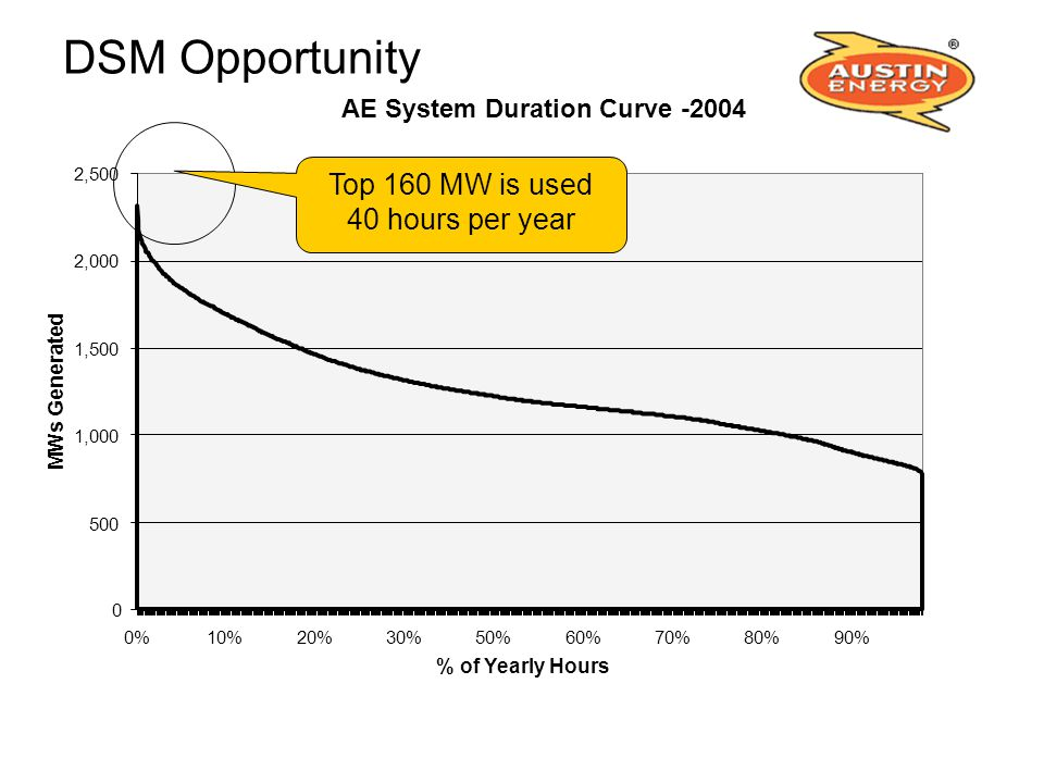 Top 160 MW is used 40 hours per year