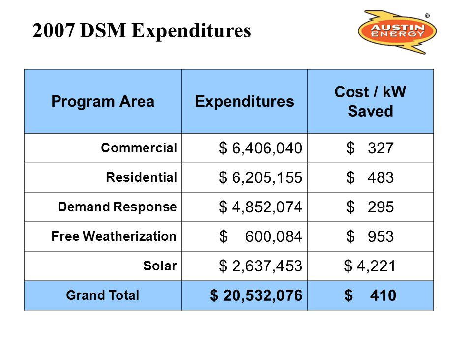 2007 DSM Expenditures Program Area Expenditures Cost / kW Saved