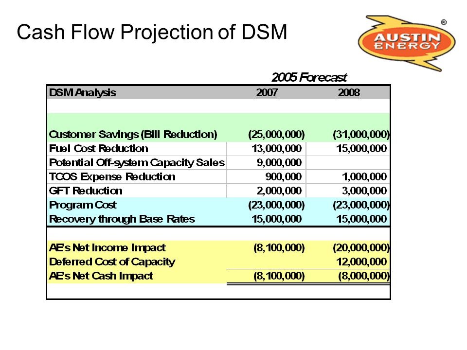 Cash Flow Projection of DSM