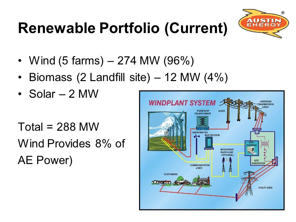 Renewable Portfolio (Current)