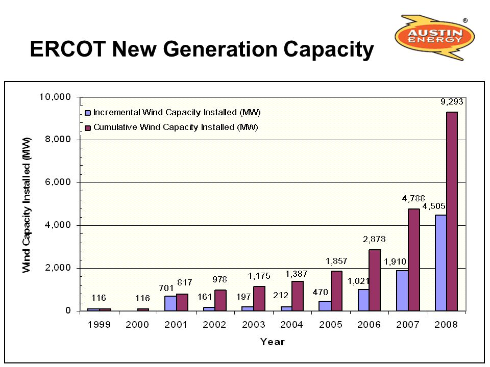 ERCOT New Generation Capacity