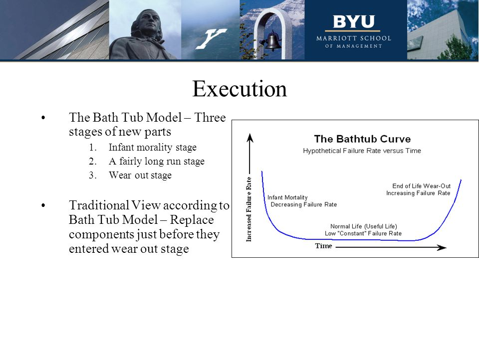 Execution The Bath Tub Model – Three stages of new parts