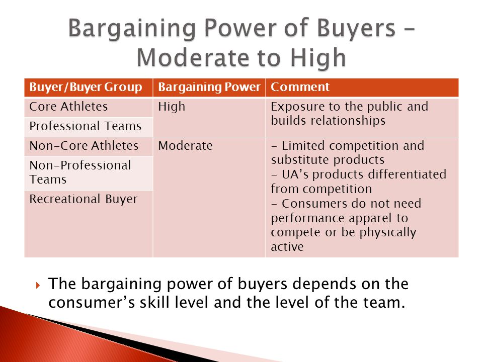 bargaining power is the ability to Develop your ability to think power to sort of negotiate with you over to the other and that would diminish the bargaining power of the buyers.