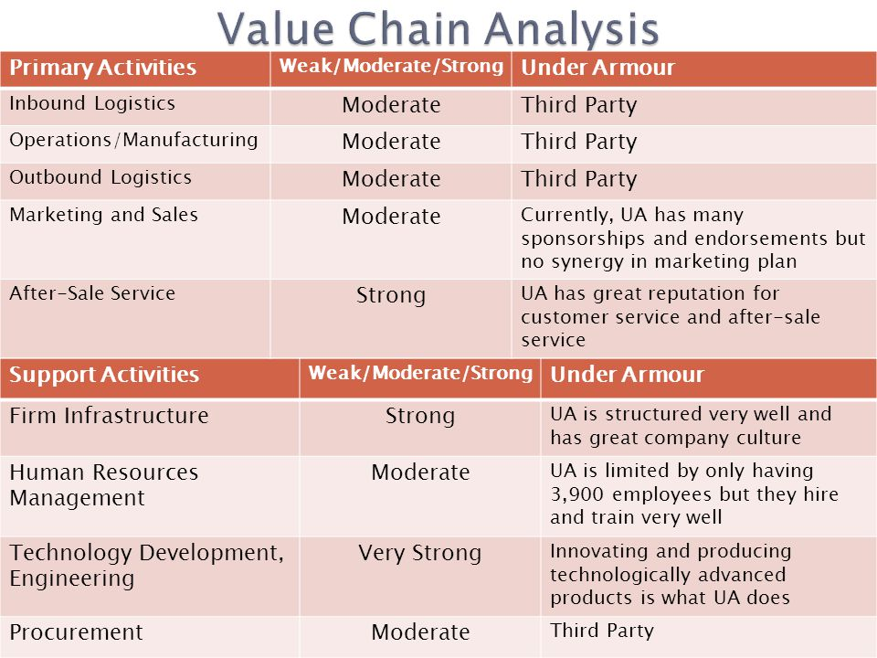 ECCO AS – Global Value Chain Management Case Solution & Answer