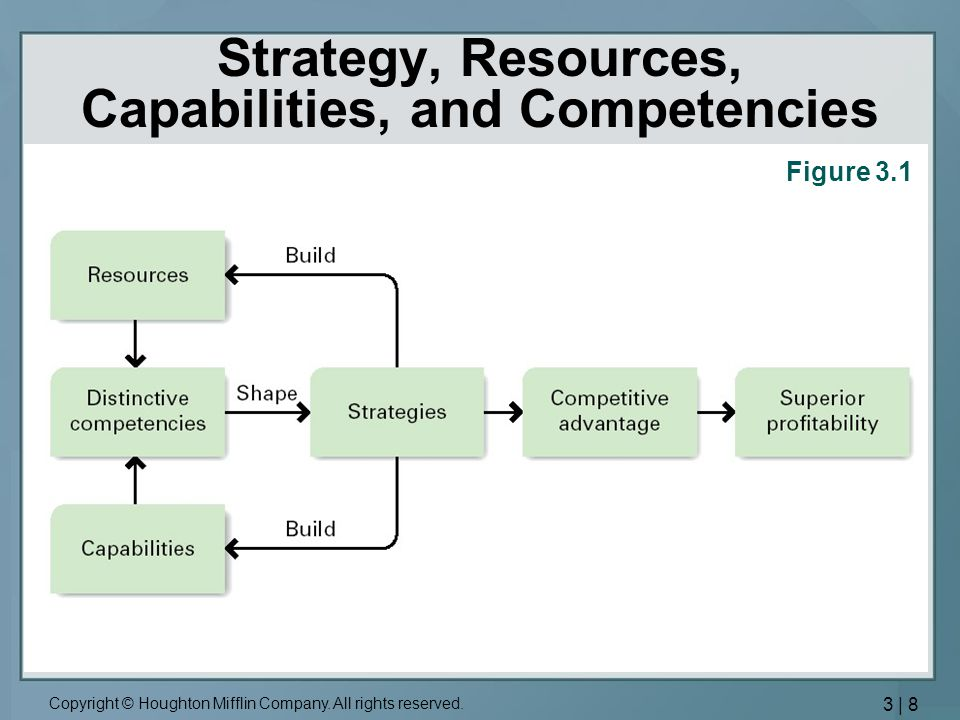 dell resources and capabilities Start studying strategic management chapter 5 learn vocabulary, terms, and more with flashcards -dell: quality, price, individualize/personalize concentrations of interconnected companies and industries access to durability rate at which a firms underlying resources, capabilities.