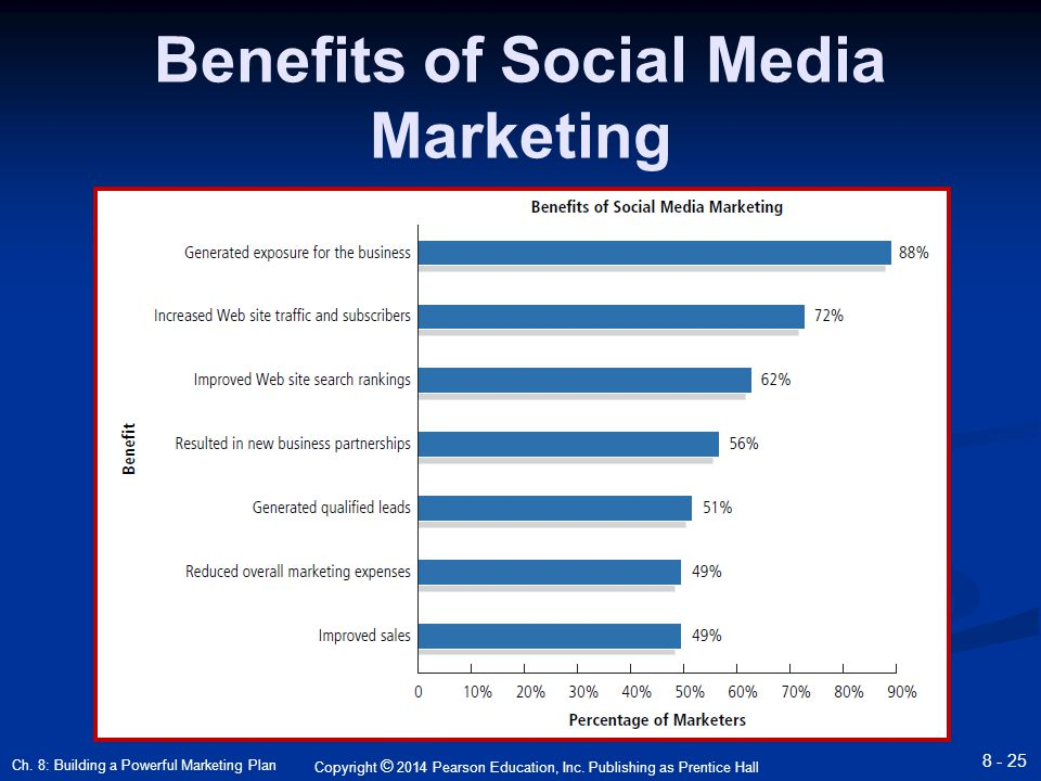 Social benefits of advertising