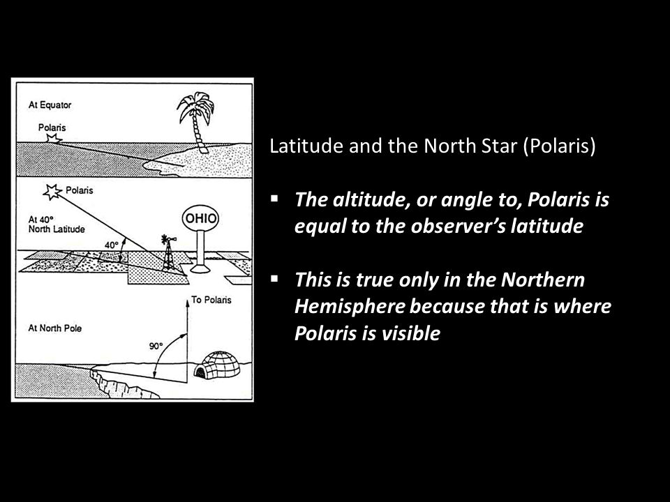 Latitude and the North Star (Polaris)