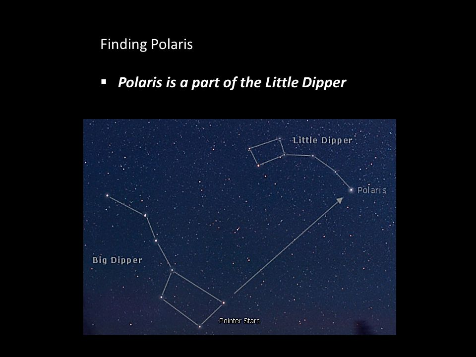 Finding Polaris Polaris is a part of the Little Dipper