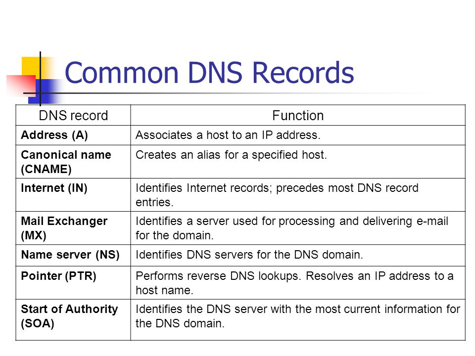 Common DNS Records DNS record Function Address (A)
