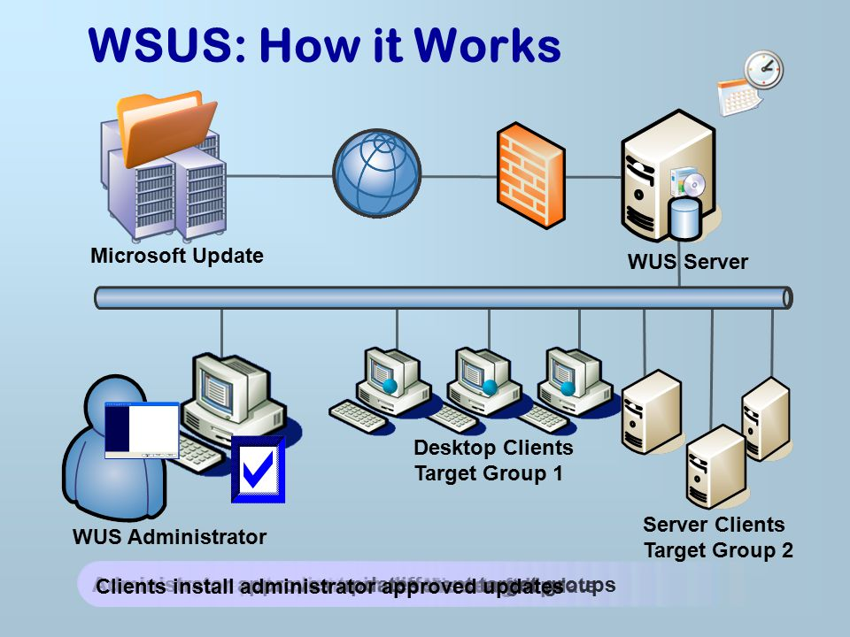 WSUS: How it Works Microsoft Update WUS Server
