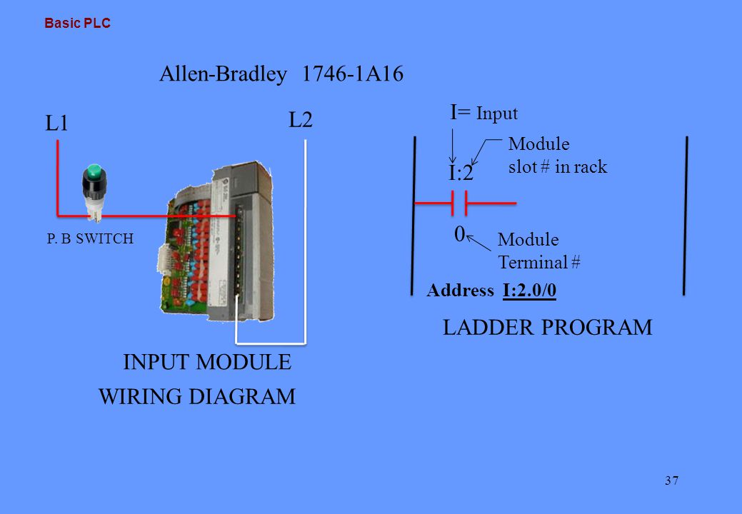 Basic plc ppt video online download 37 allen bradley asfbconference2016