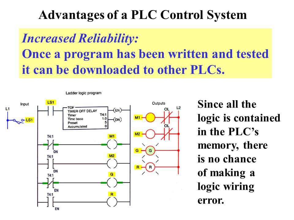 advantages and disadvantages of programmable logic controller Programmable logic controllers (plcs) are a subset of microcontrollers that are specifically designed to carry a set of instructions for manufacturing robots and industrial equipment designed for specific automated tasks.