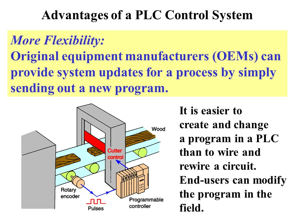 Advantages Of Internet Monitor System : Programmable logic controllers ppt video online download