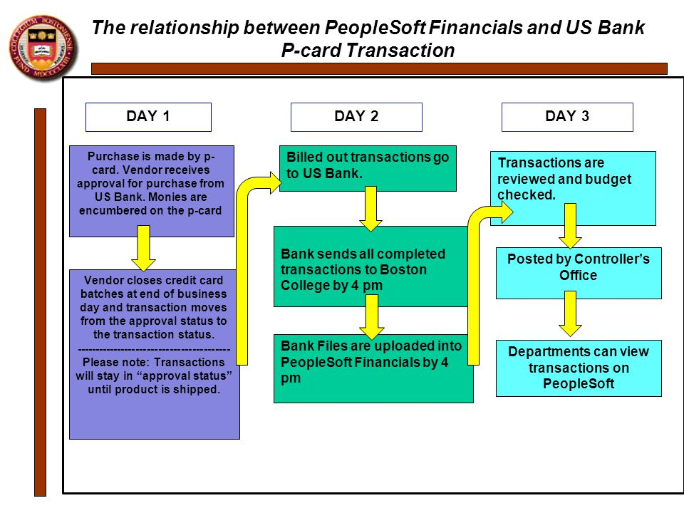 transactional banking and relationship