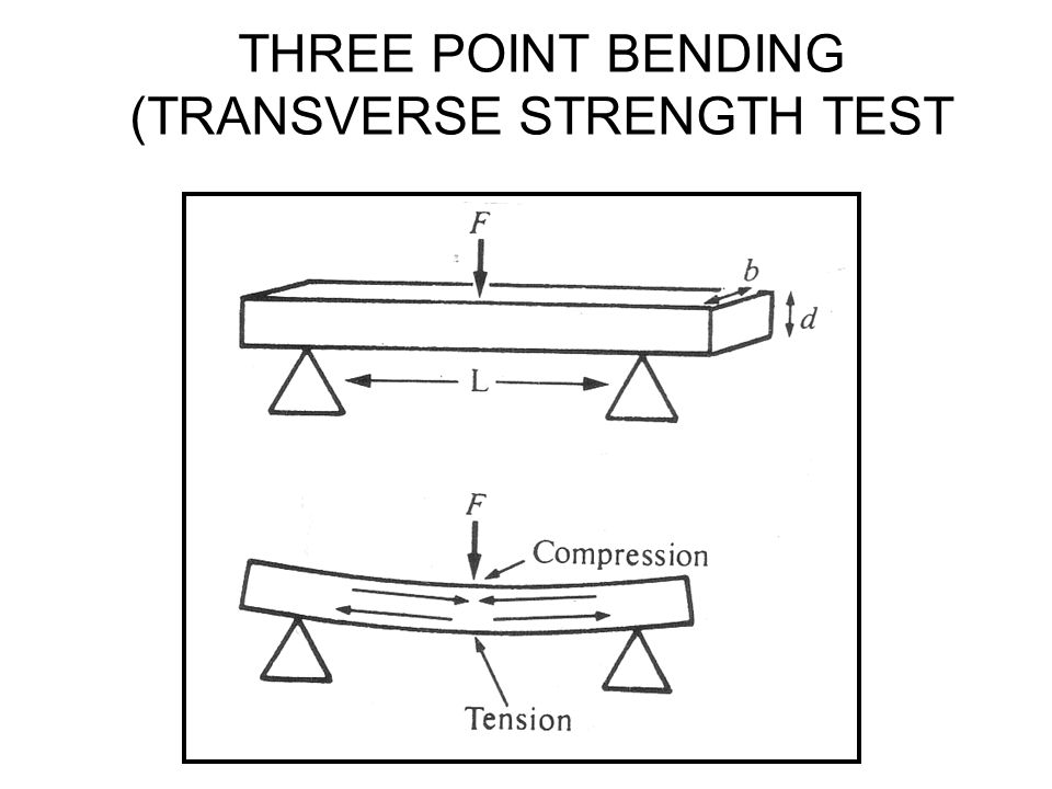 bending stress experiment conclusion The effect of combined torsional and bending loads  iii~ general preparation of the experiment  stress component due to bending.