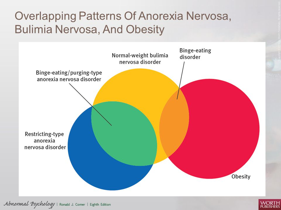 compare and contrast anorexia and bulimia essays Anorexia nervosa and bulimia nervosa are the most common clinically  recognized eating disorders those with anorexia have a tendency to skip meals,  adopt.
