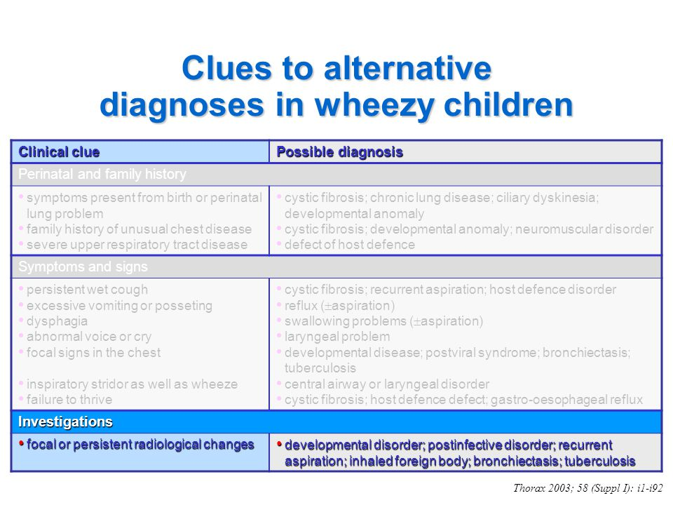 Clues to alternative diagnoses in wheezy children