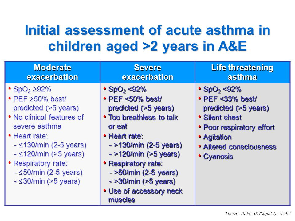 an assessment of asthma Classification and treatment of children age 5 to 11 classifying asthma severity in children the functions of assessment and monitoring are closely linked to the concepts of severity, control, and responsiveness to treatment:.