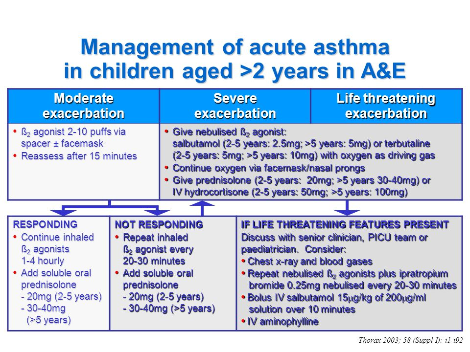 Management of acute asthma in children aged >2 years in A&E