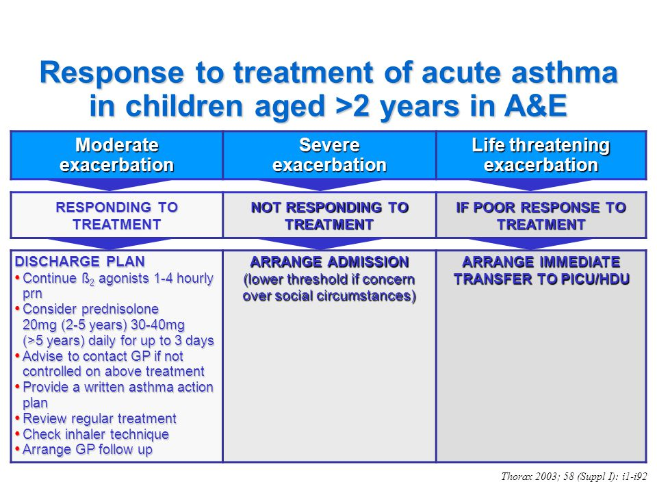 Response to treatment of acute asthma in children aged >2 years in A&E
