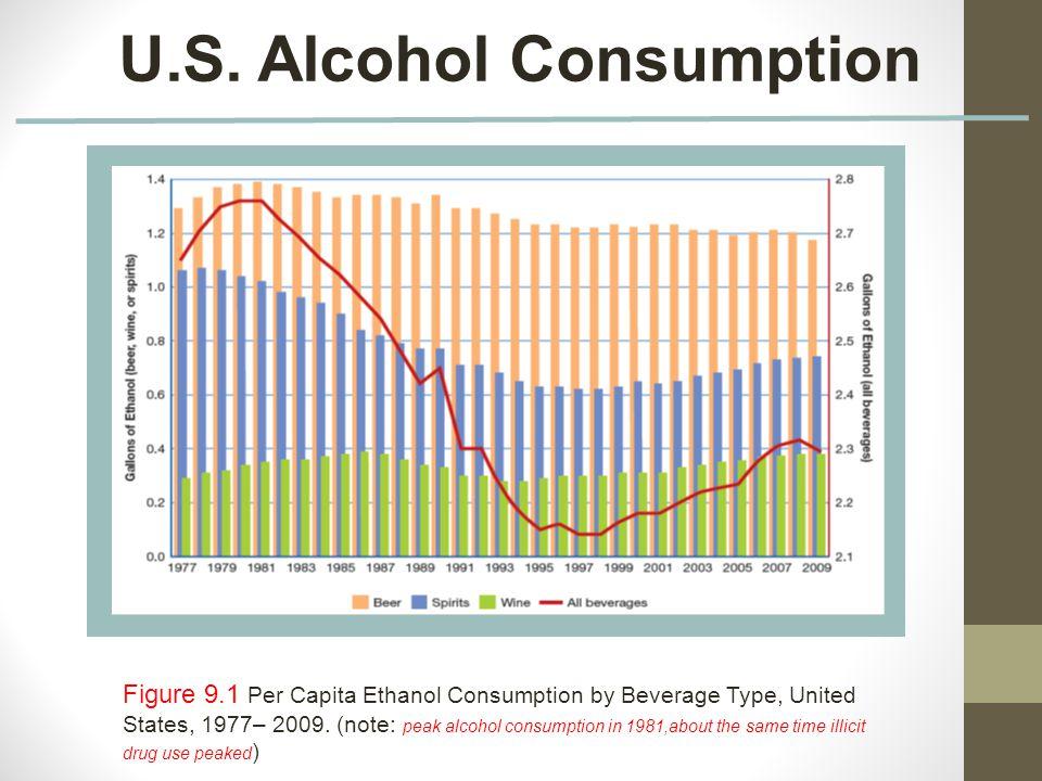 Drinking Per Capita In The U S