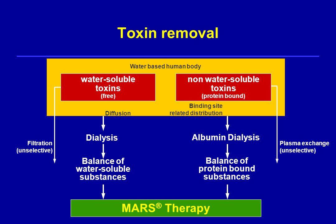 Molecular Absorbents Recirculating System Mars 174 Albumin