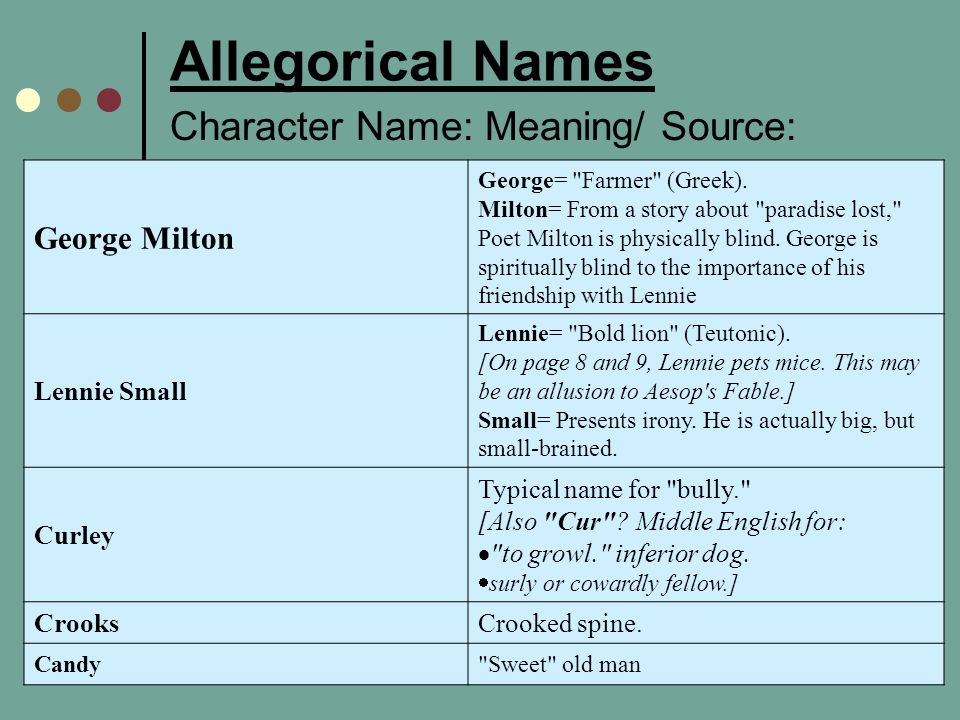 Allegorical Names Character Name: Meaning/ Source: George Milton