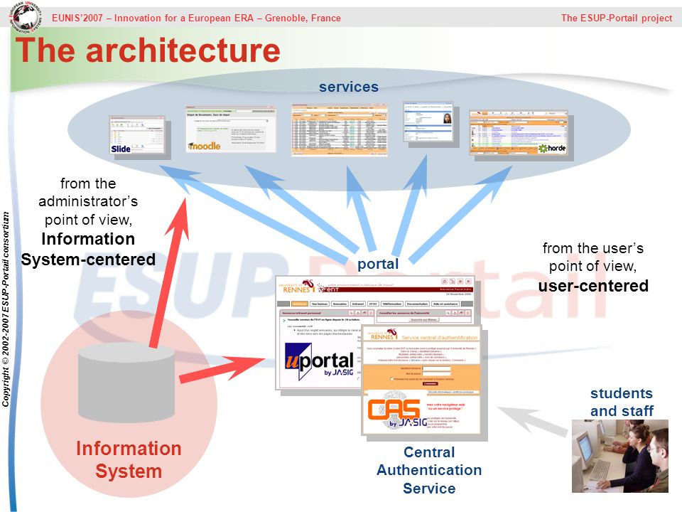 The architecture Information System services
