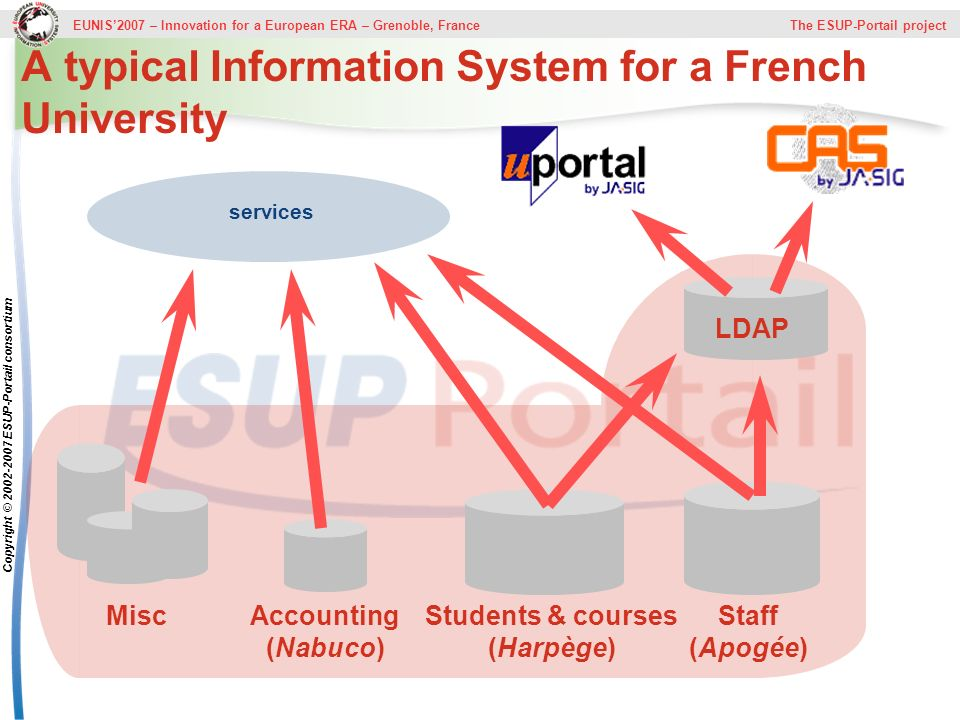 A typical Information System for a French University
