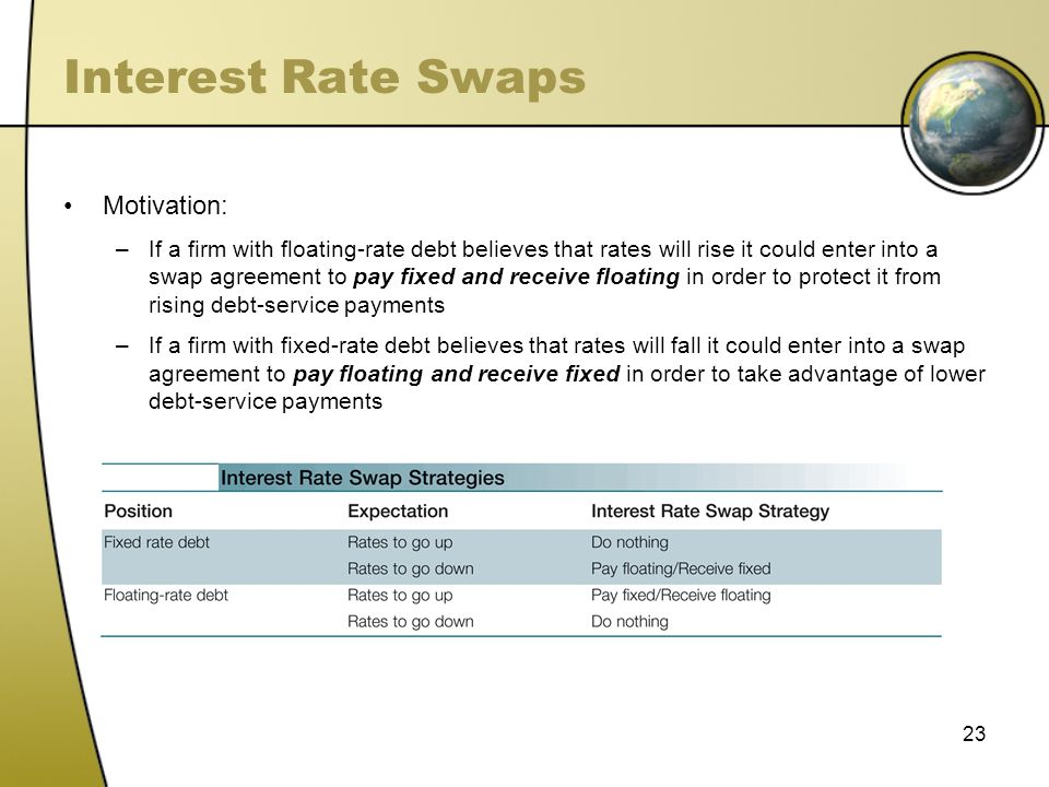 Interest Rate Swaps Motivation: