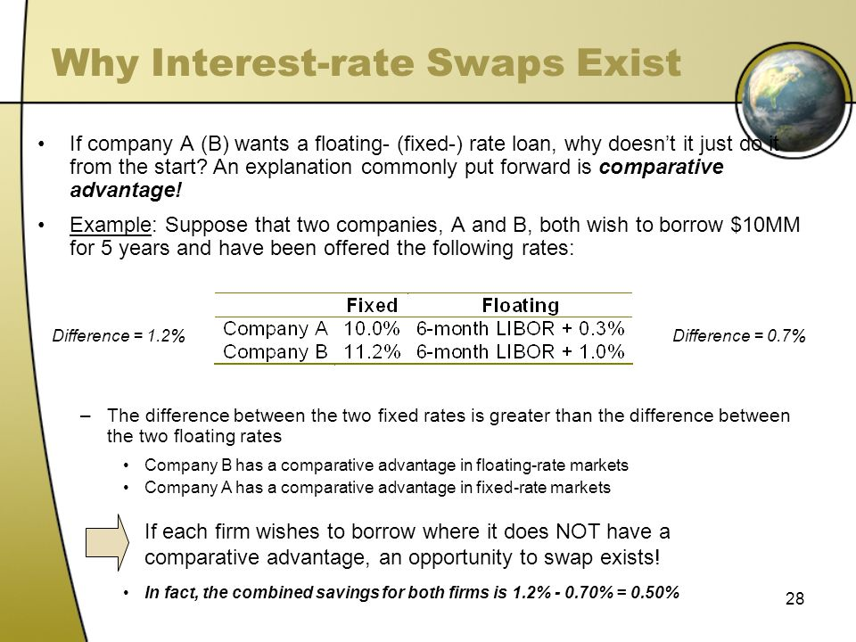 Why Interest-rate Swaps Exist