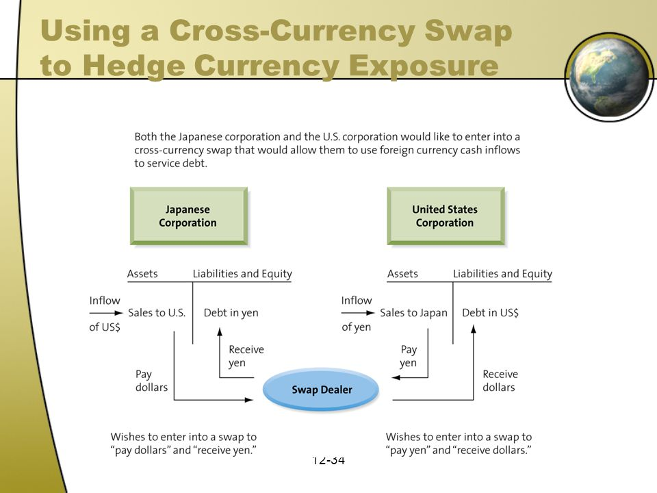 Using a Cross-Currency Swap to Hedge Currency Exposure