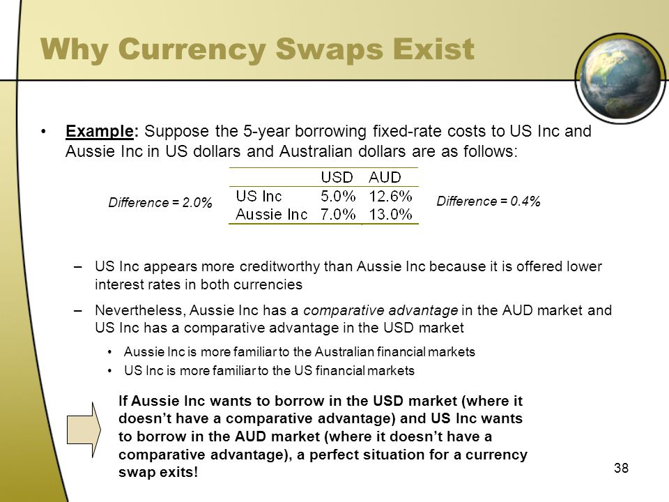 Why Currency Swaps Exist