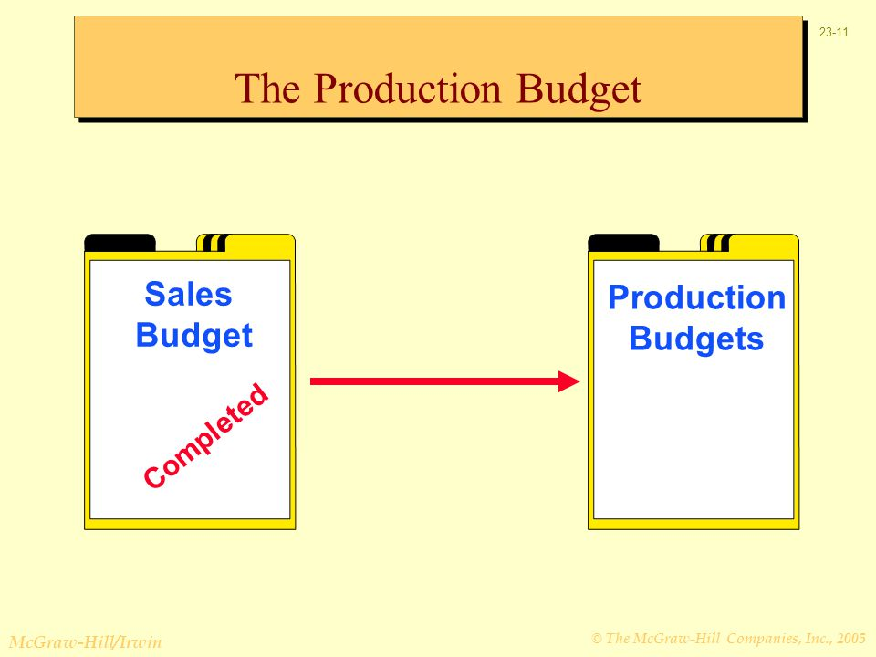The Production Budget Sales Budget Completed Production Budgets