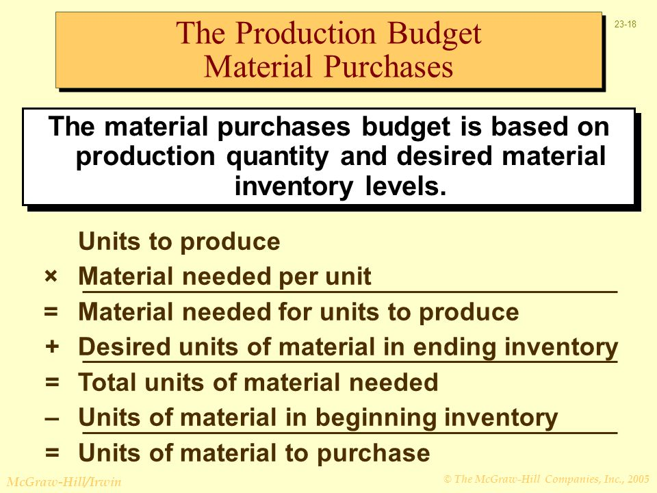 The Production Budget Material Purchases