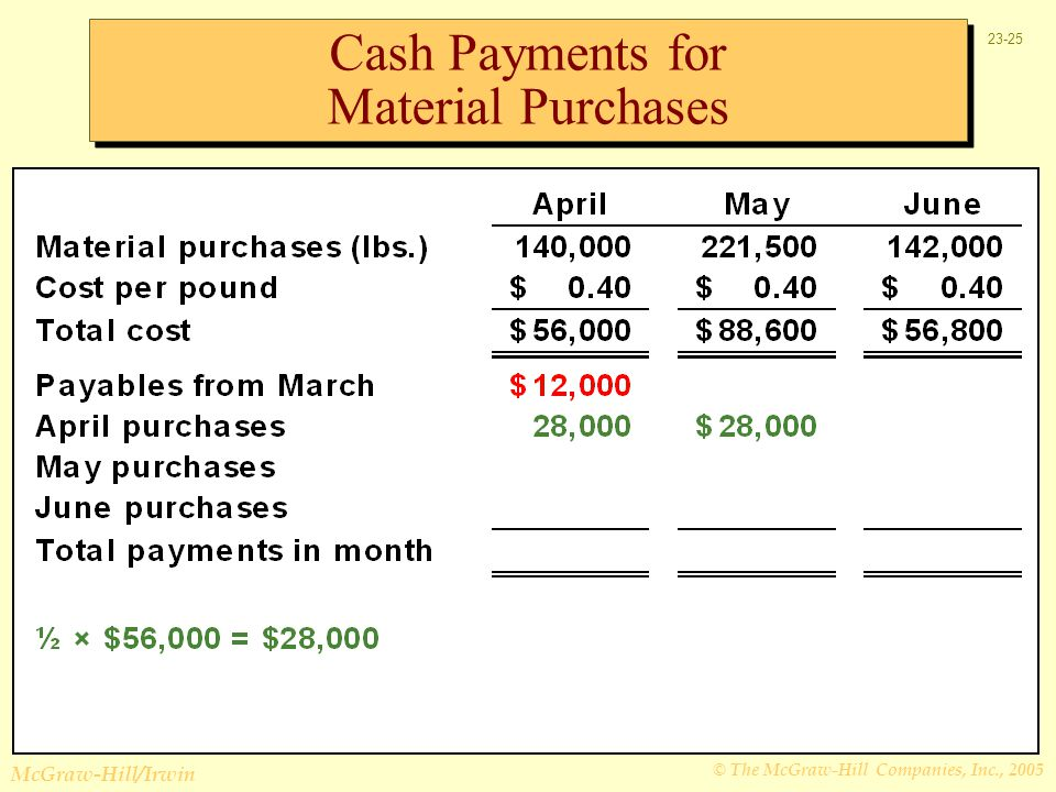 Cash Payments for Material Purchases
