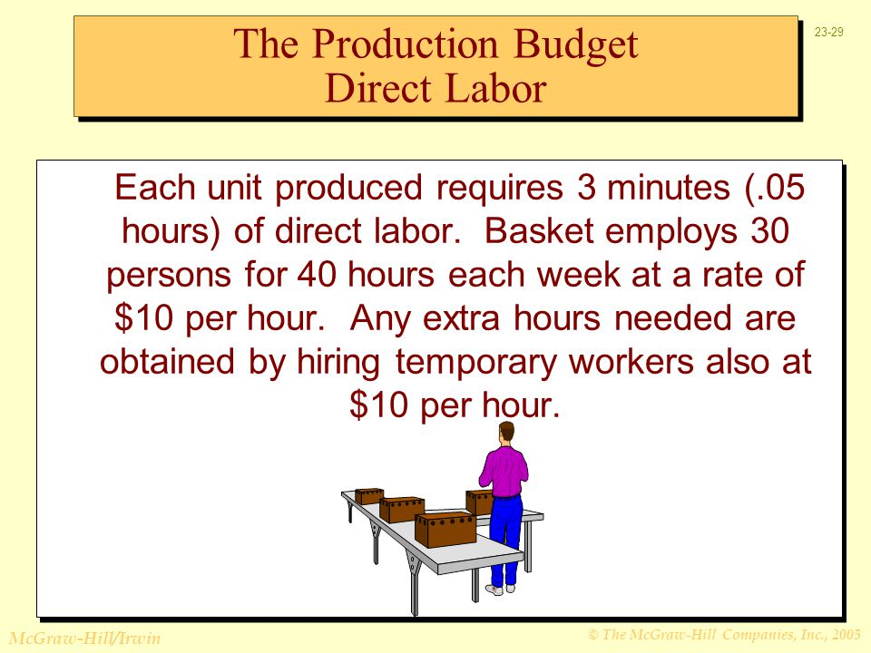 The Production Budget Direct Labor