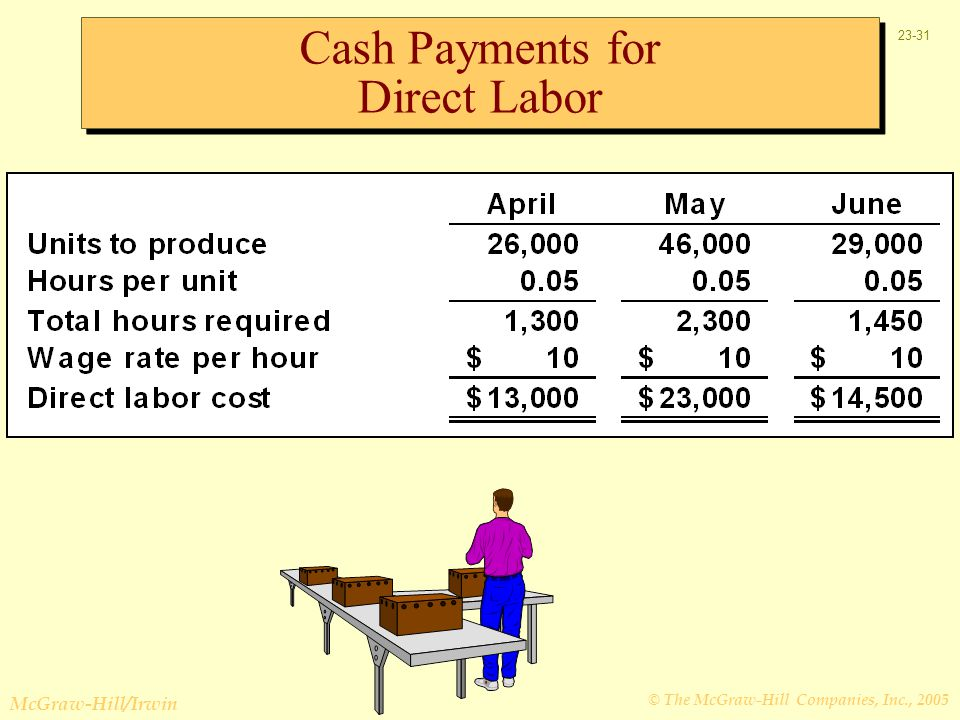 Cash Payments for Direct Labor