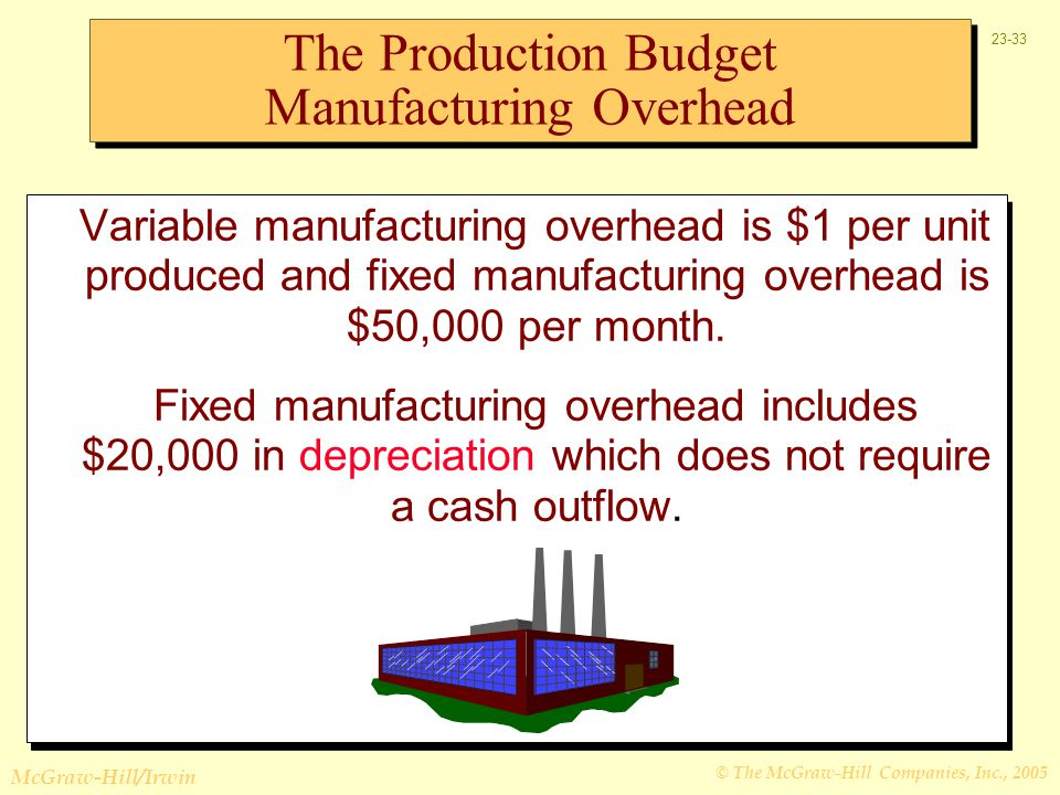 The Production Budget Manufacturing Overhead
