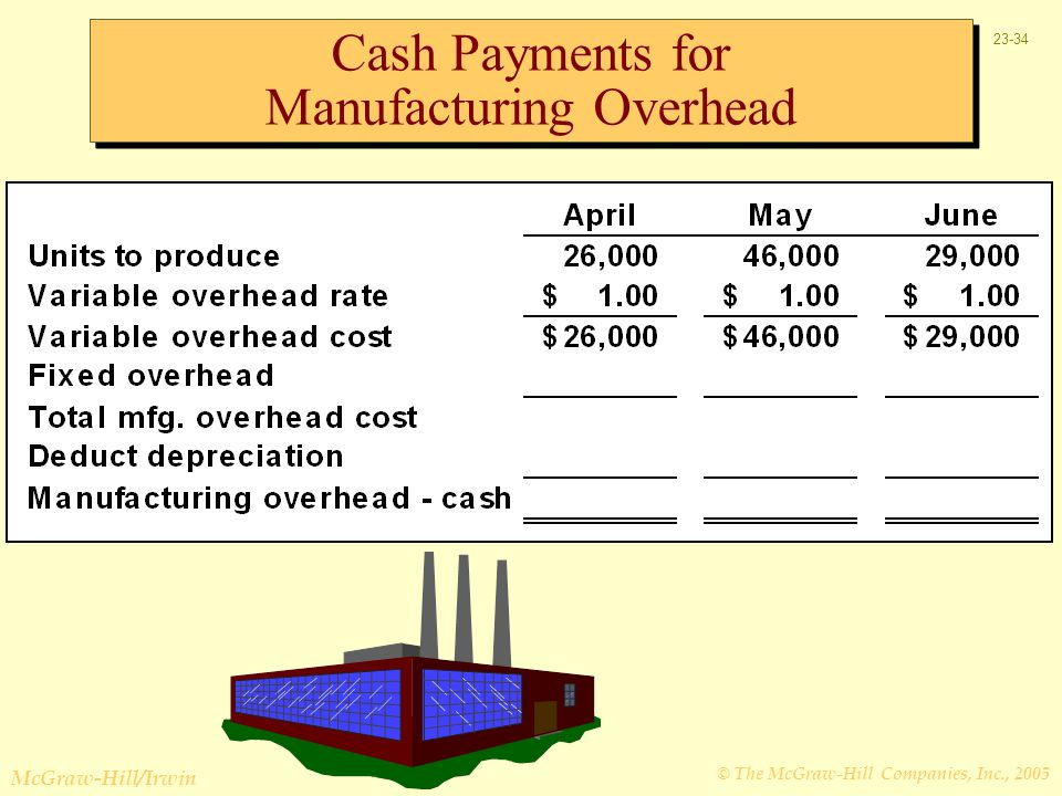 Cash Payments for Manufacturing Overhead