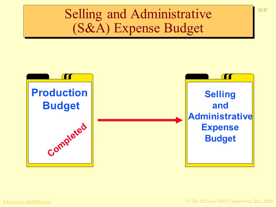 Selling and Administrative (S&A) Expense Budget