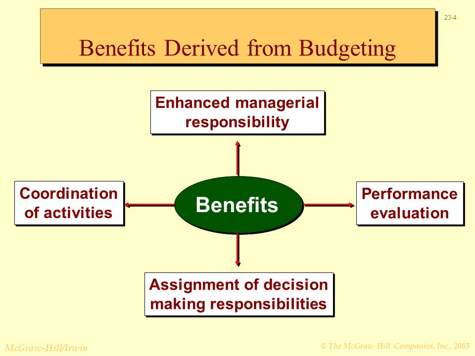 Benefits Derived from Budgeting