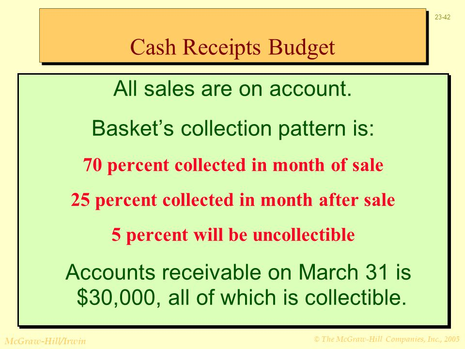 Cash Receipts Budget All sales are on account.
