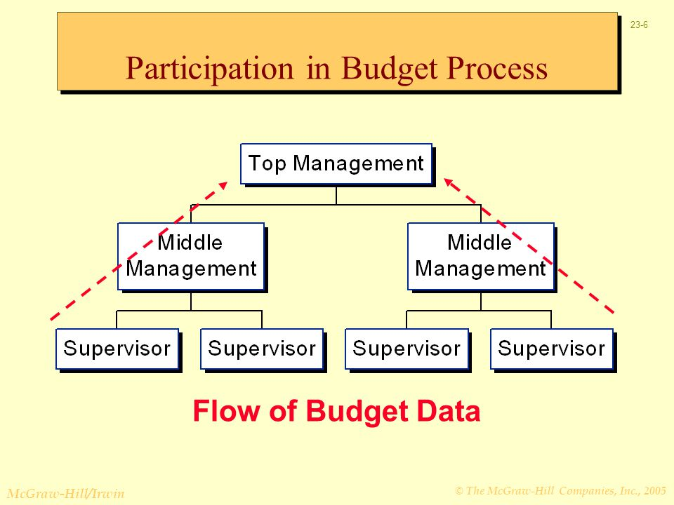 Participation in Budget Process