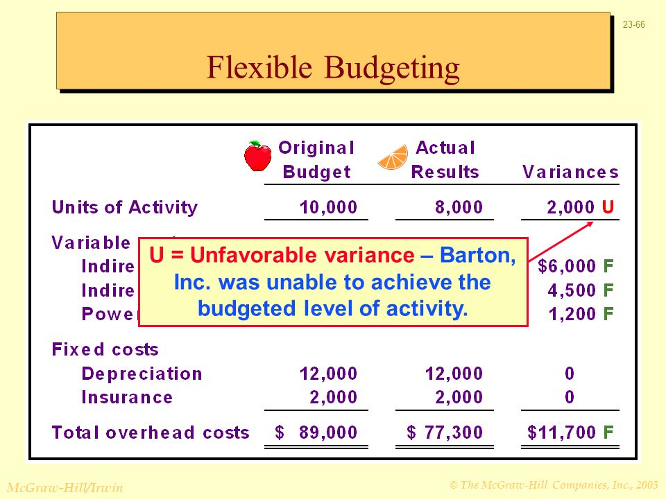 Flexible Budgeting U = Unfavorable variance – Barton, Inc.